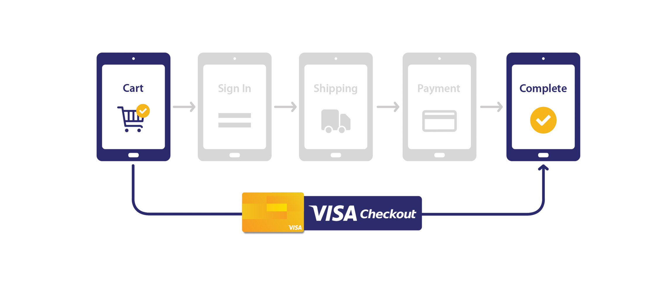 visa-checkout-whats-new