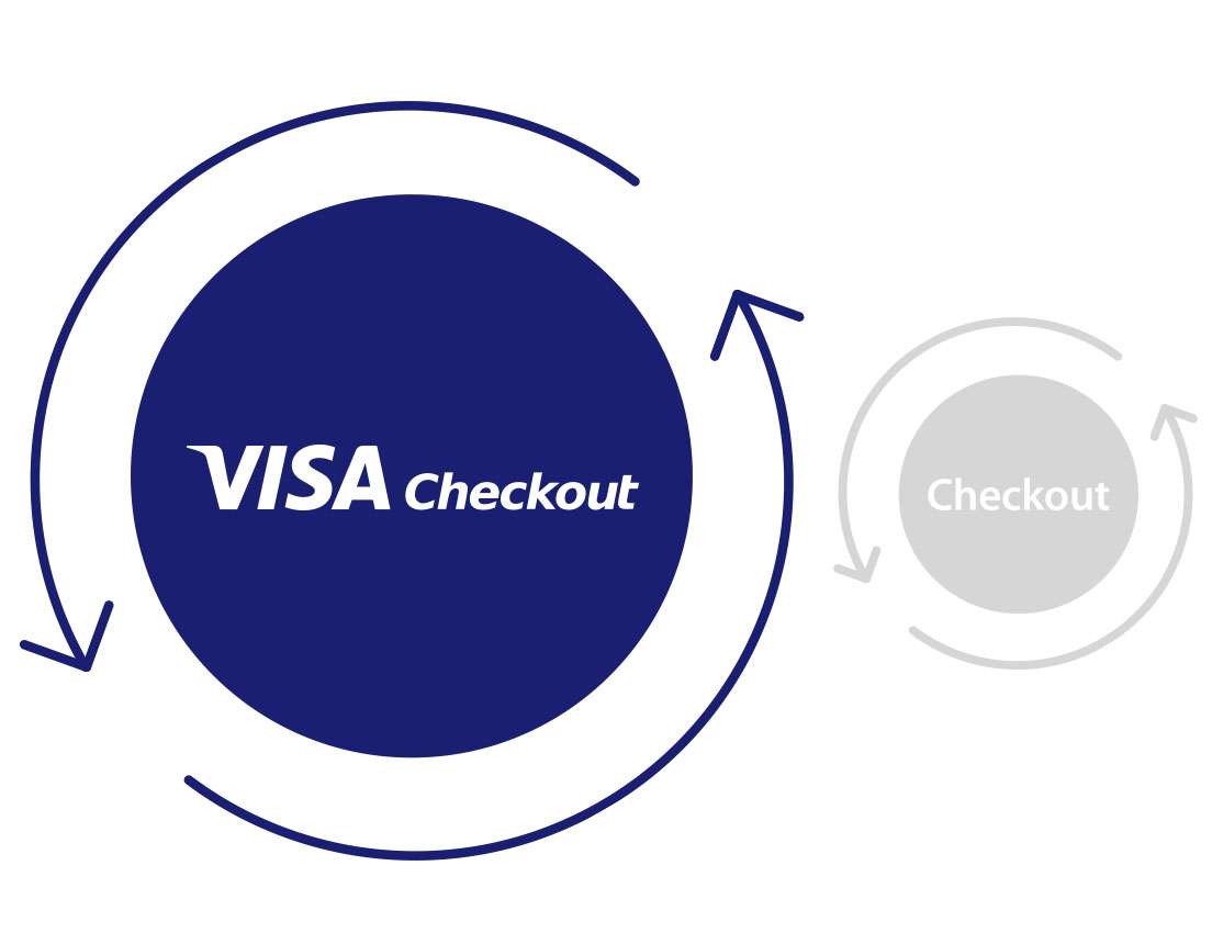 visa-checkout-merchants-increase-conversion-2-1104x850